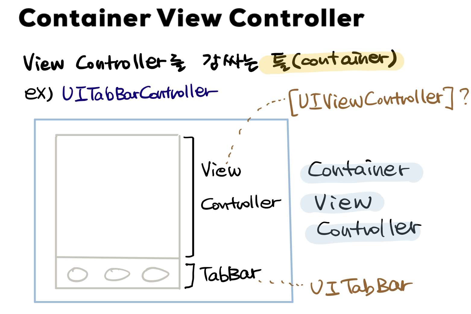 container view controller diagram