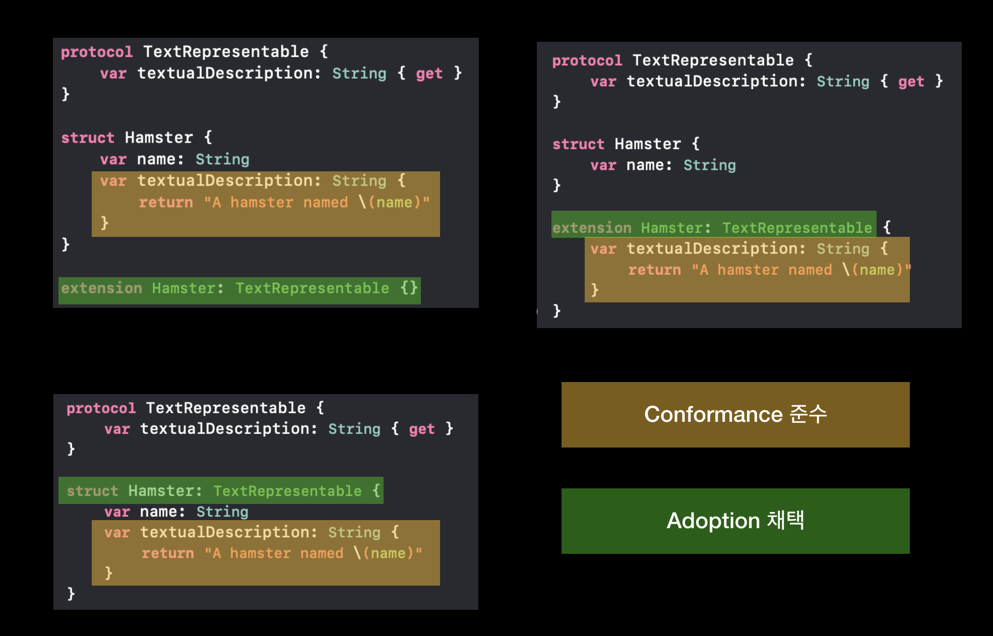 Difference between Conformance and Adoption in Swift Protocol