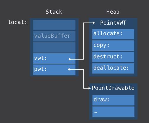 source-WWDC 2016 Understanding Swift Performance keynote