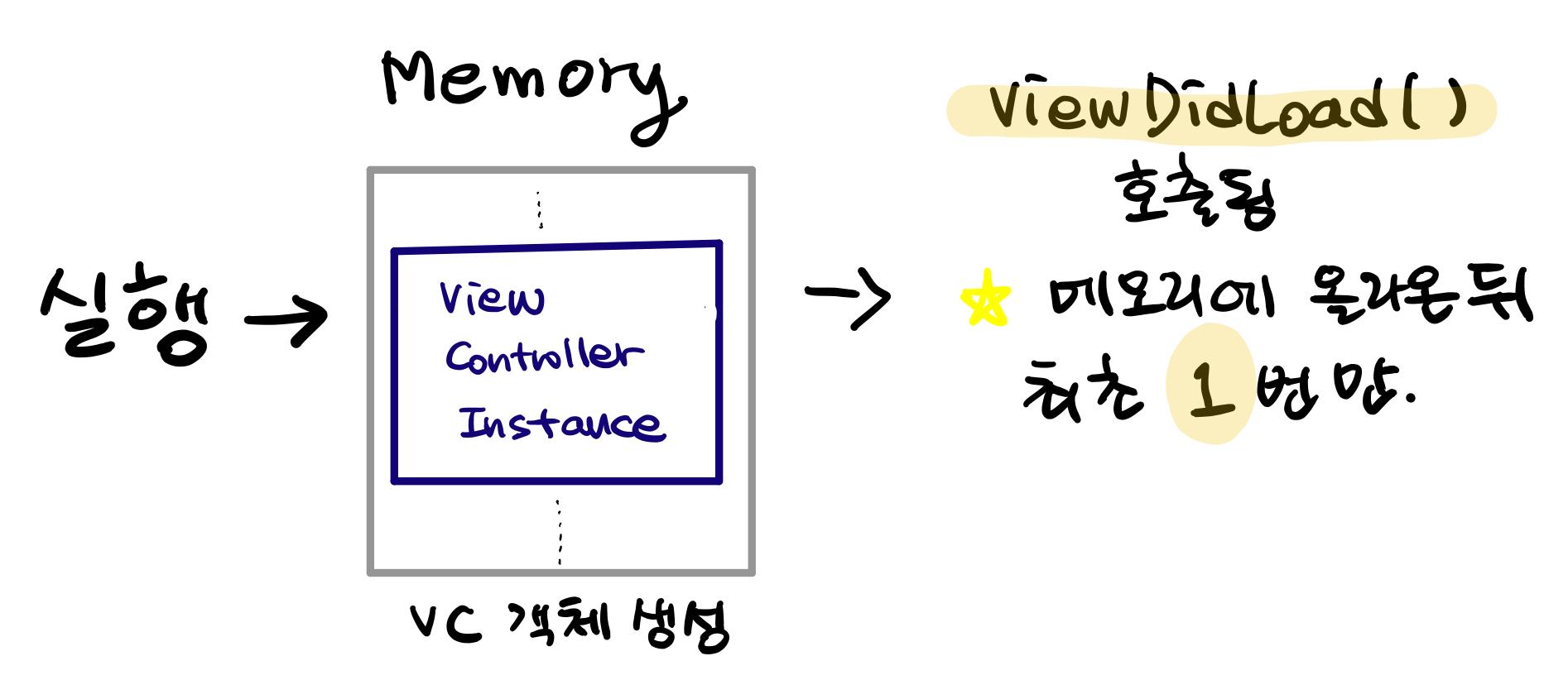 viewDidLoad